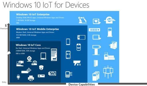 Windows 10 IoT